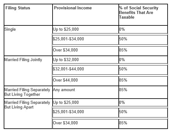 Are Your Social Security Benefits Taxable Capital Strategies Inc – Social Security Taxable Worksheet